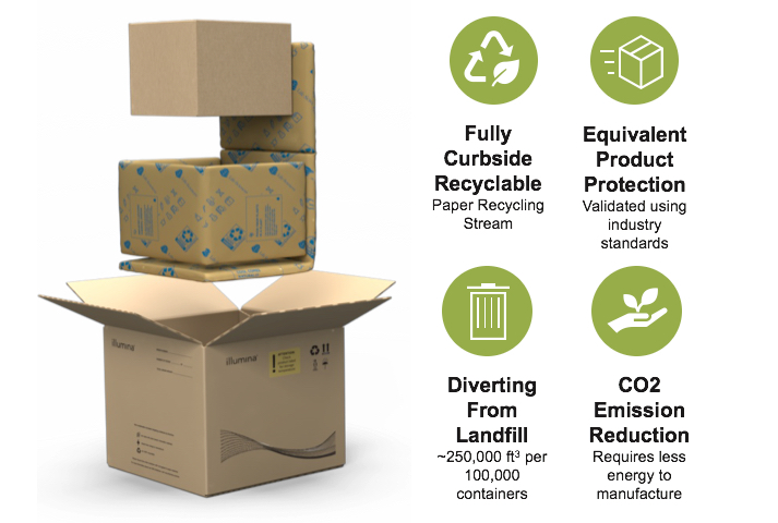 New Sustainable Packaging Arriving Now